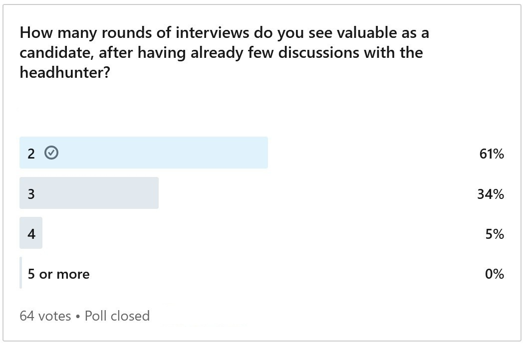 Results of the poll: 61% want 2 rounds
